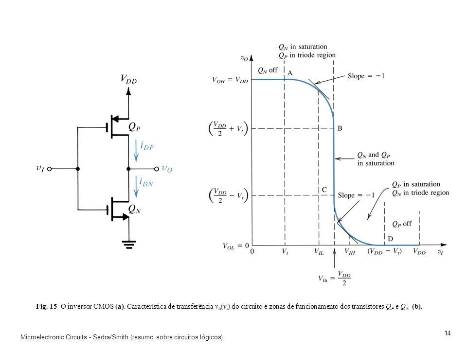 Microelectronic Circuits - Sedra/Smith (resumo sobre circuitos lógicos) 13 Fig. 14 O circuito inversor NMOS com carga de depleção (a) e a sua caracter