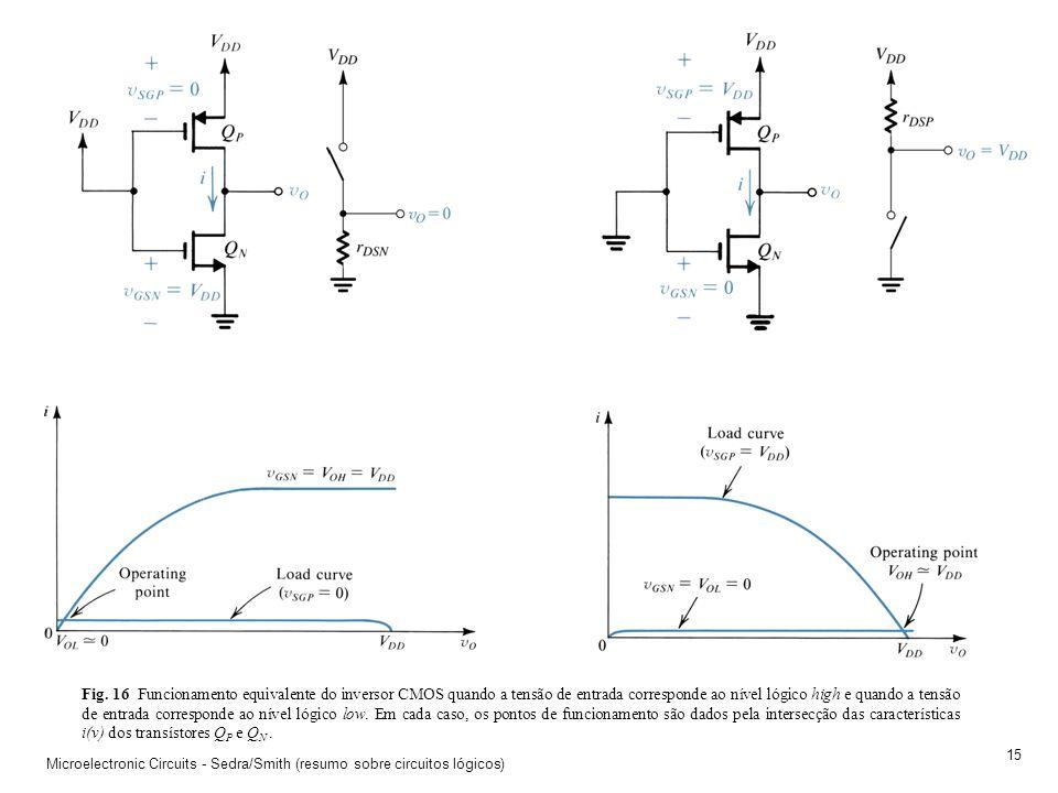 Microelectronic Circuits - Sedra/Smith (resumo sobre circuitos lógicos) 14 Fig. 15 O inversor CMOS (a). Característica de transferência v o (v i ) do