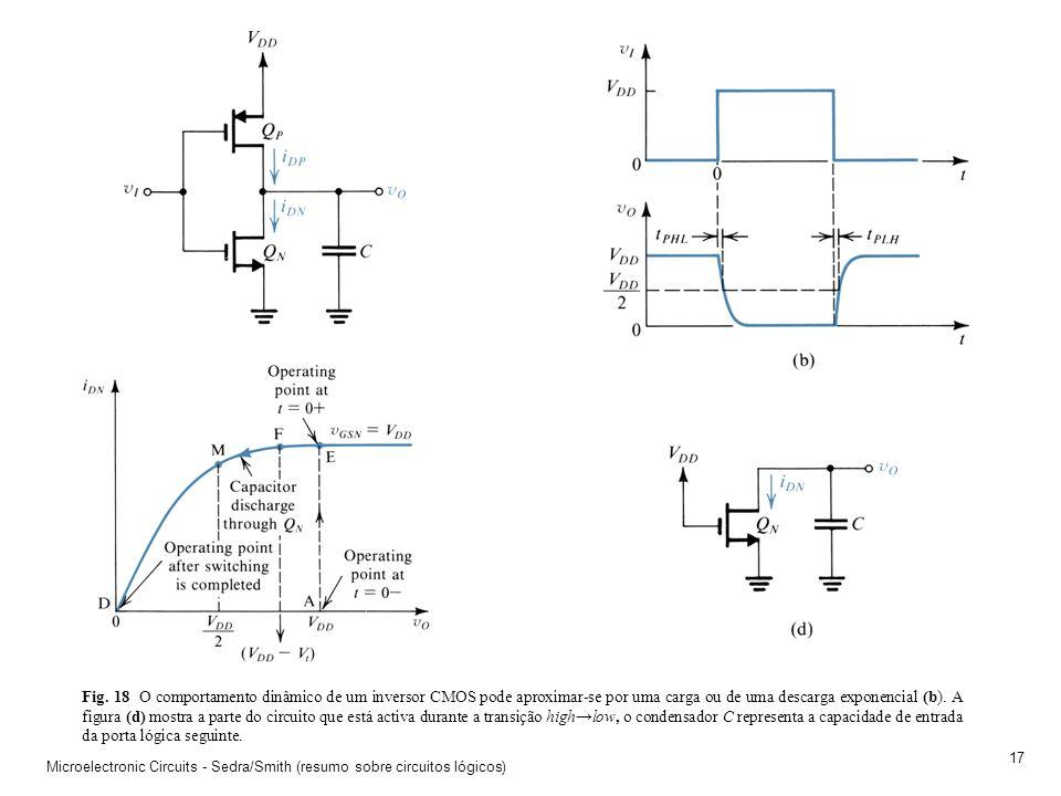 Microelectronic Circuits - Sedra/Smith (resumo sobre circuitos lógicos) 16 Fig. 17 (a) O circuito inversor CMOS (b) e o seu comportamento equivalente.