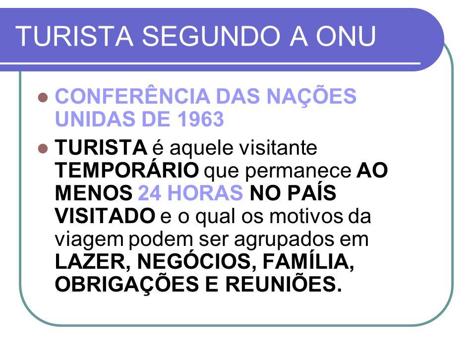 TURISTA SEGUNDO A ONU CONFERÊNCIA DAS NAÇÕES UNIDAS DE 1963 TURISTA é aquele visitante TEMPORÁRIO que permanece AO MENOS 24 HORAS NO PAÍS VISITADO e o