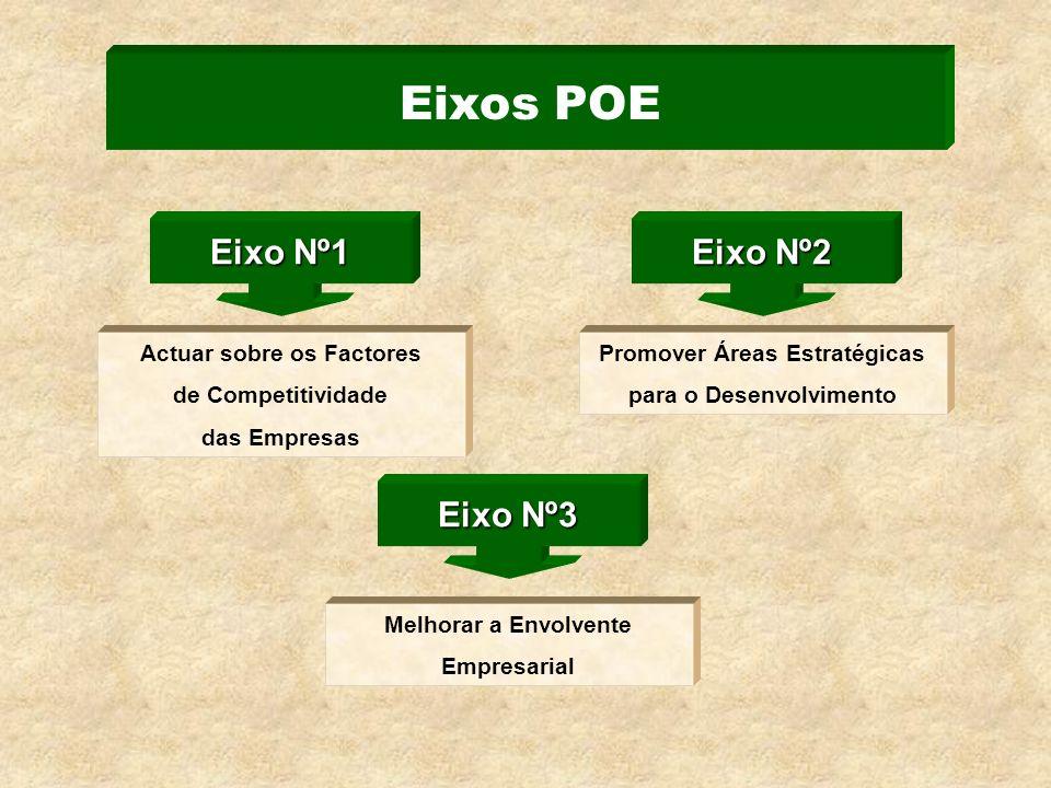 Eixos POE Eixo Nº1 Eixo Nº2 Actuar sobre os Factores de Competitividade das Empresas Promover Áreas Estratégicas para o Desenvolvimento Eixo Nº3 Melhorar a Envolvente Empresarial