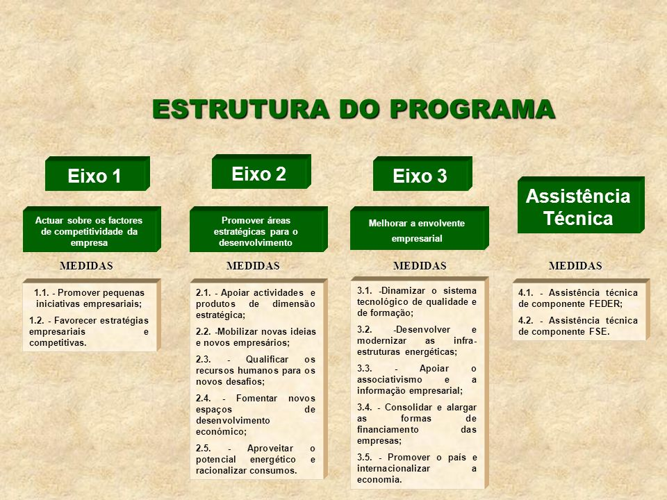 ESTRUTURA DO PROGRAMA Eixo 1 Actuar sobre os factores de competitividade da empresa Eixo 2 Eixo 3 Assistência Técnica Promover áreas estratégicas para