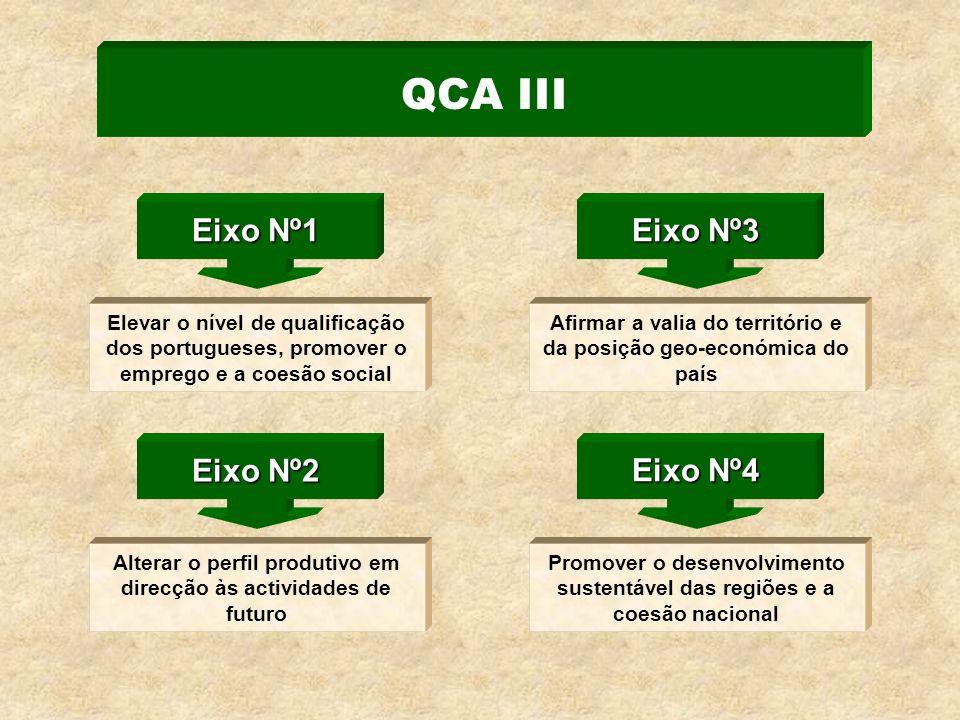 QCA III Elevar o nível de qualificação dos portugueses, promover o emprego e a coesão social Eixo Nº1 Alterar o perfil produtivo em direcção às actividades de futuro Eixo Nº2 Afirmar a valia do território e da posição geo-económica do país Eixo Nº3 Promover o desenvolvimento sustentável das regiões e a coesão nacional Eixo Nº4
