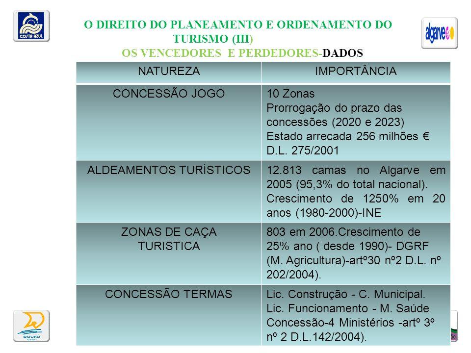 O DIREITO DO PLANEAMENTO E ORDENAMENTO DO TURISMO (III) OS VENCEDORES E PERDEDORES-DADOS Virgílio Machado ESGTLamego-3-10.2008 NATUREZAIMPORTÂNCIA CON