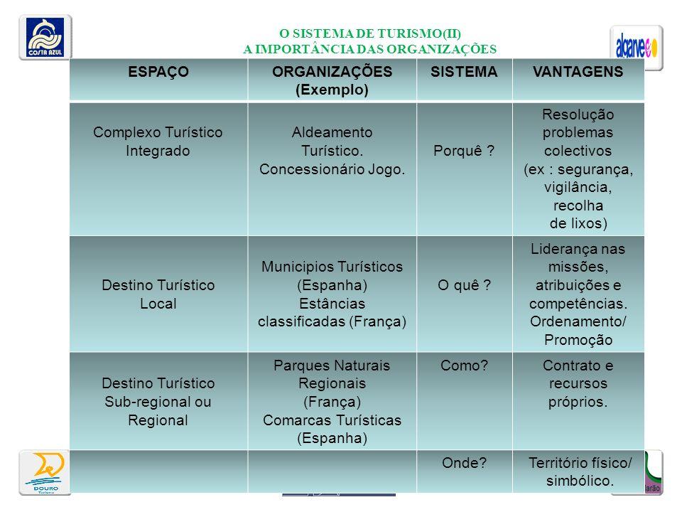 O SISTEMA DE TURISMO(II) A IMPORTÂNCIA DAS ORGANIZAÇÕES AldeAAAAldeament ESPAÇOORGANIZAÇÕES (Exemplo) SISTEMAVANTAGENS Complexo Turístico Integrado Al
