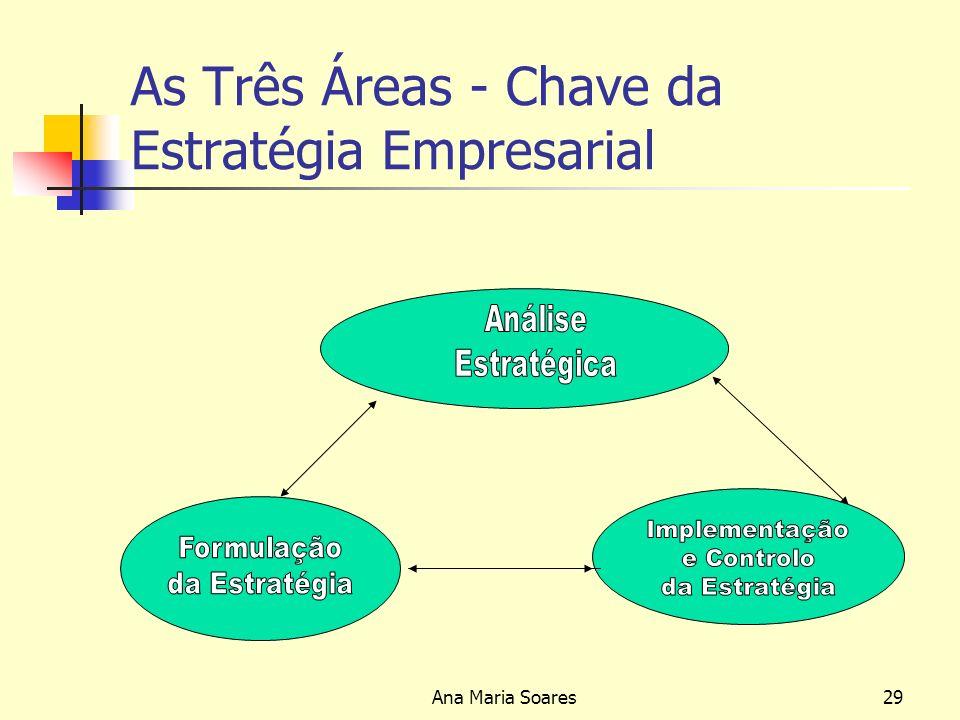 Ana Maria Soares28 FUNÇÃO DIRECÇÃO Estratégia Empresarial - Análise Estratégica -Formulação da Estratégia -Implementação e Controlo da Estratégia Estrutura Organizacional Cultura Organizacional e Liderança