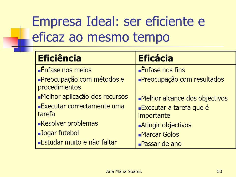 Ana Maria Soares49 Eficácia É a medida em que os outputs produzidos pelo processo se aproximam dos objectivos propostos Assim quanto menores forem os desvios entre o planeado e o realizado, maior é o grau de eficiência do gestor em causa