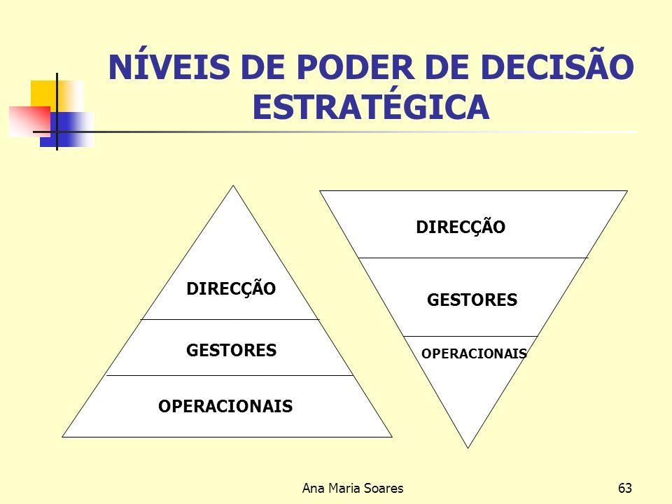 Ana Maria Soares62 PLANEAMENTO Fases do Planeamento Um método de conduzir os Gestores por forma a que as suas decisões e actuações sejam projectadas no futuro de modo consistente e racional e de acordo com o top management, (EWING, 1968)