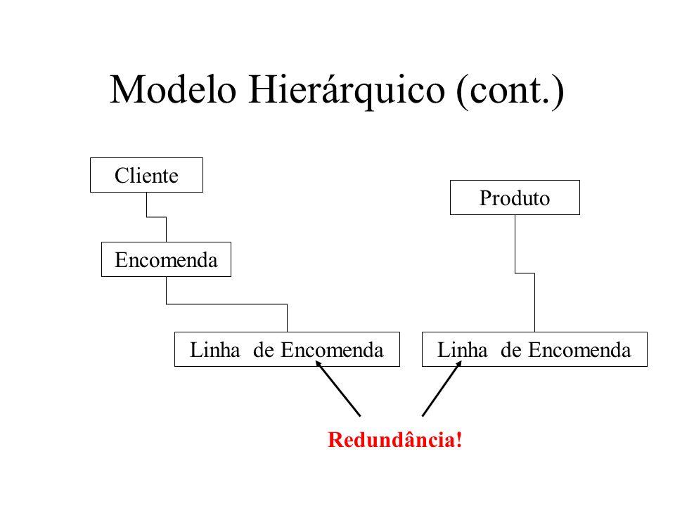 Modelo Hierárquico (cont.) Cliente Encomenda Linha de Encomenda Produto Redundância!