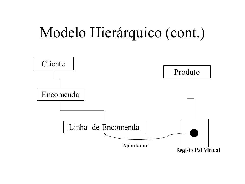 Cliente Encomenda Linha de Encomenda Produto Apontador Registo Pai Virtual Modelo Hierárquico (cont.)