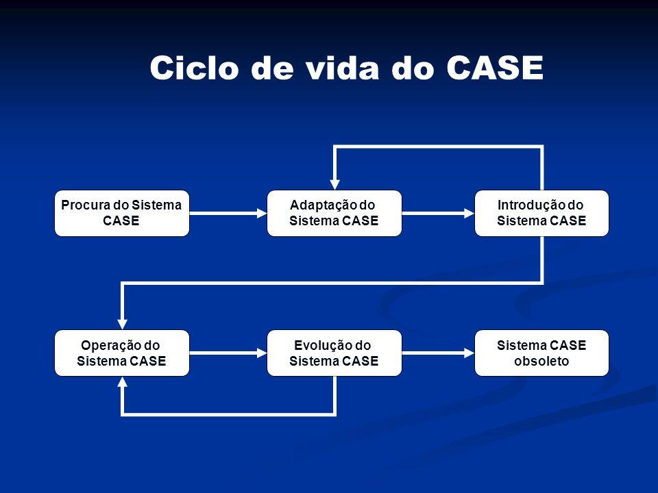 Ciclo de vida do CASE Procura do Sistema CASE Adaptação do Sistema CASE Introdução do Sistema CASE Operação do Sistema CASE Evolução do Sistema CASE o