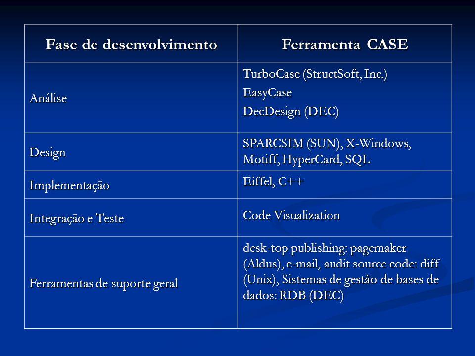 Fase de desenvolvimento Ferramenta CASE Análise TurboCase (StructSoft, Inc.) EasyCase DecDesign (DEC) Design SPARCSIM (SUN), X-Windows, Motiff, HyperC