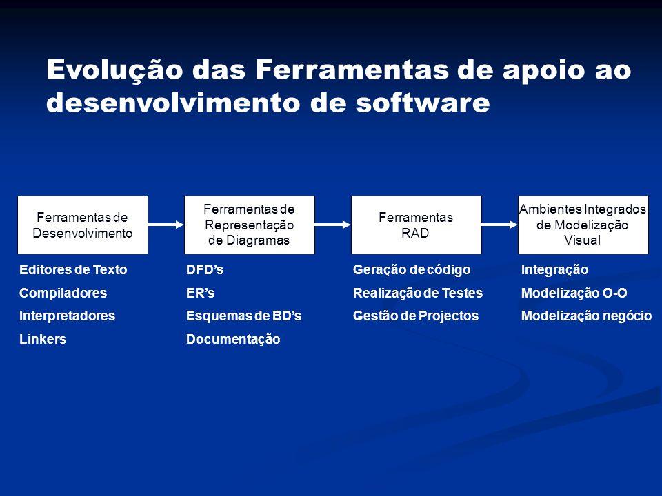 Evolução das Ferramentas de apoio ao desenvolvimento de software Ferramentas de Desenvolvimento Ambientes Integrados de Modelização Visual Ferramentas