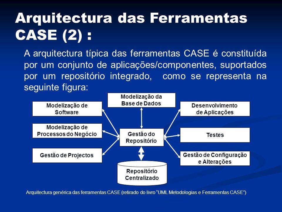 Arquitectura das Ferramentas CASE (2) : A arquitectura típica das ferramentas CASE é constituída por um conjunto de aplicações/componentes, suportados
