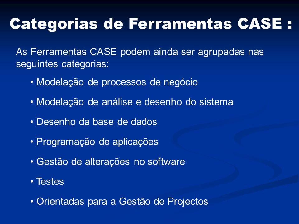Modelação de processos de negócio Modelação de análise e desenho do sistema Desenho da base de dados Programação de aplicações Gestão de alterações no