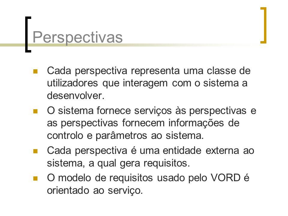 Perspectivas Cada perspectiva representa uma classe de utilizadores que interagem com o sistema a desenvolver. O sistema fornece serviços às perspecti
