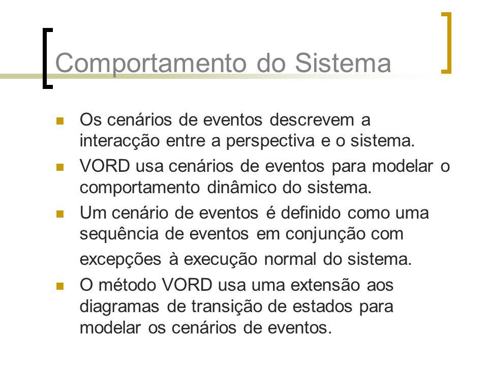 Comportamento do Sistema Os cenários de eventos descrevem a interacção entre a perspectiva e o sistema. VORD usa cenários de eventos para modelar o co