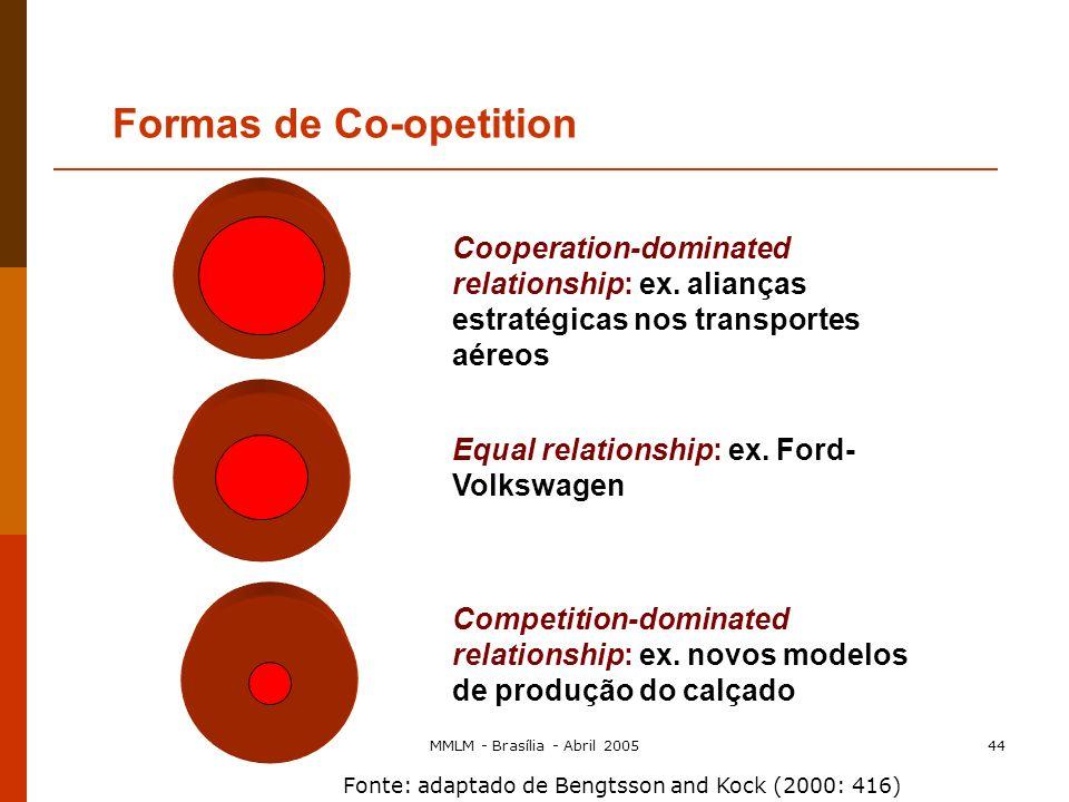 MMLM - Brasília - Abril 200543 Um novo modelo de concorrência? Co-opetition: um novo modo de conceptualizar a interdependência dinâmica entre empresas