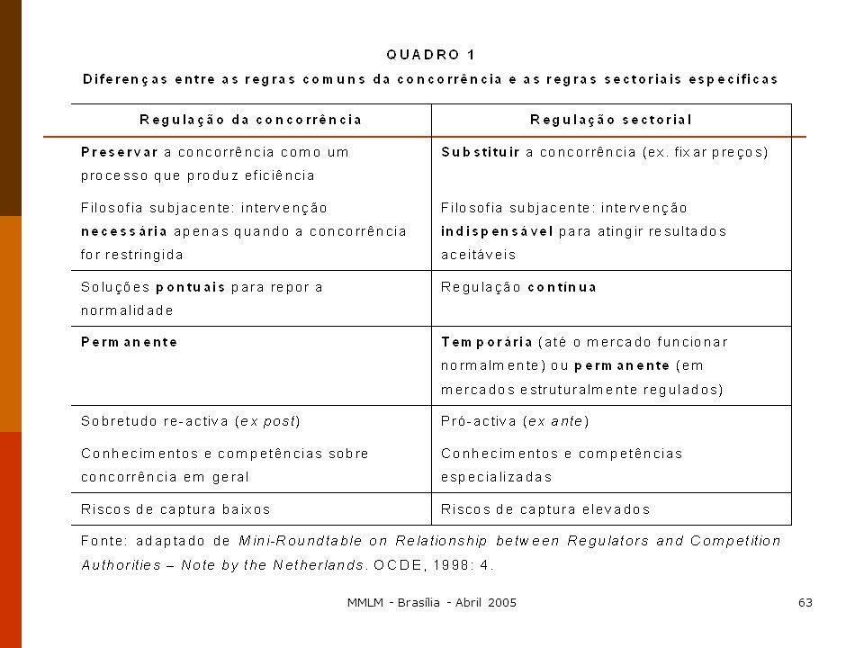 MMLM - Brasília - Abril 200562 A proibição de imposição diferenciada de condições discriminatórias ao acesso a estruturas essenciais por parte do oper