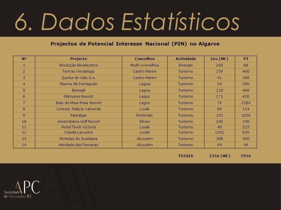 6. Dados Estatísticos Projectos de Potencial Interesse Nacional (PIN) no Algarve NºProjectoConcelhosActividadeInv.(M)PT 1Produção BioeléctricaMulti-co