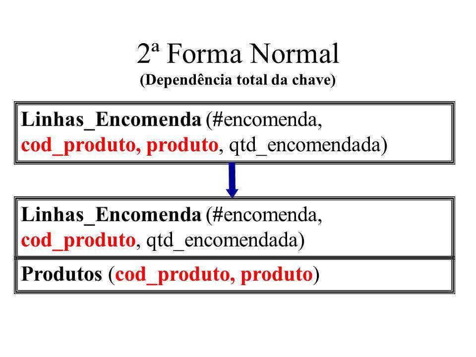 2ª Forma Normal (Dependência total da chave) Linhas_Encomenda (#encomenda, cod_produto, produto, qtd_encomendada) Linhas_Encomenda (#encomenda, cod_pr