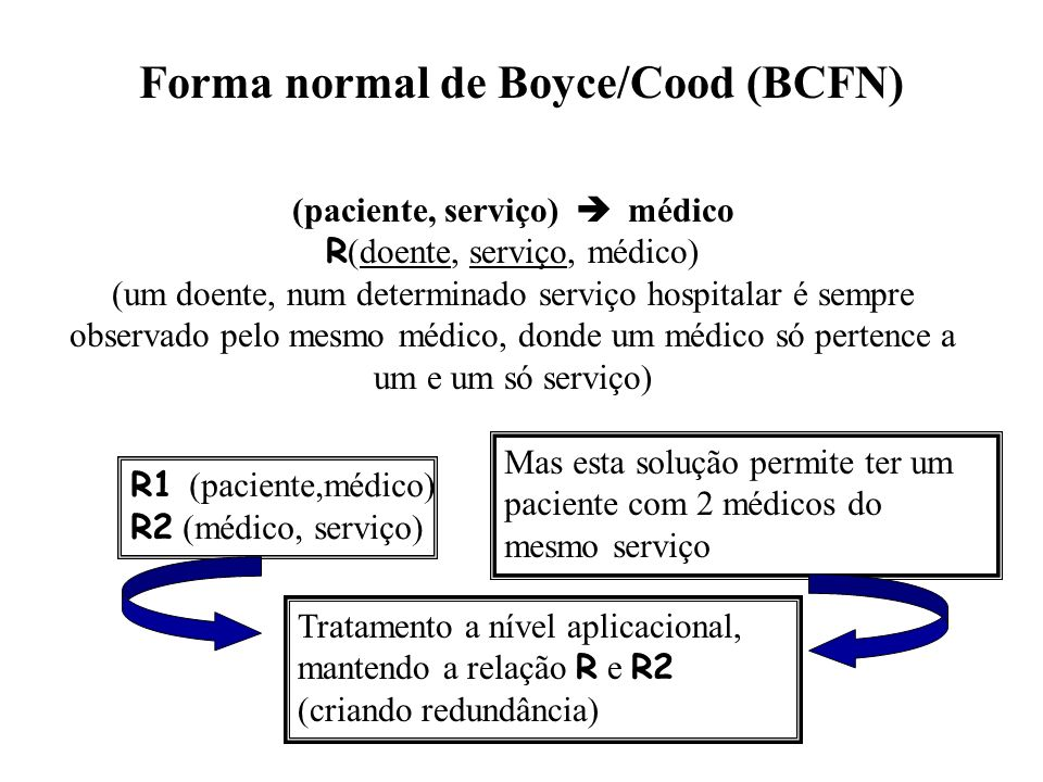 Forma normal de Boyce/Cood (BCFN) (paciente, serviço) médico R (doente, serviço, médico) (um doente, num determinado serviço hospitalar é sempre obser
