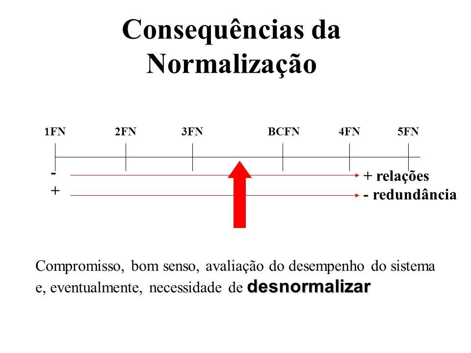 Consequências da Normalização 1FN2FN3FNBCFN4FN5FN -+-+ + relações - redundância desnormalizar Compromisso, bom senso, avaliação do desempenho do siste