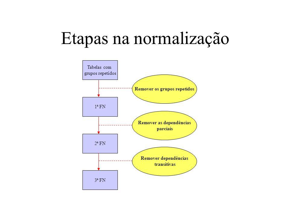 Etapas na normalização Tabelas com grupos repetidos 1ª FN 2ª FN 3ª FN Remover os grupos repetidos Remover as dependências parciais Remover dependência