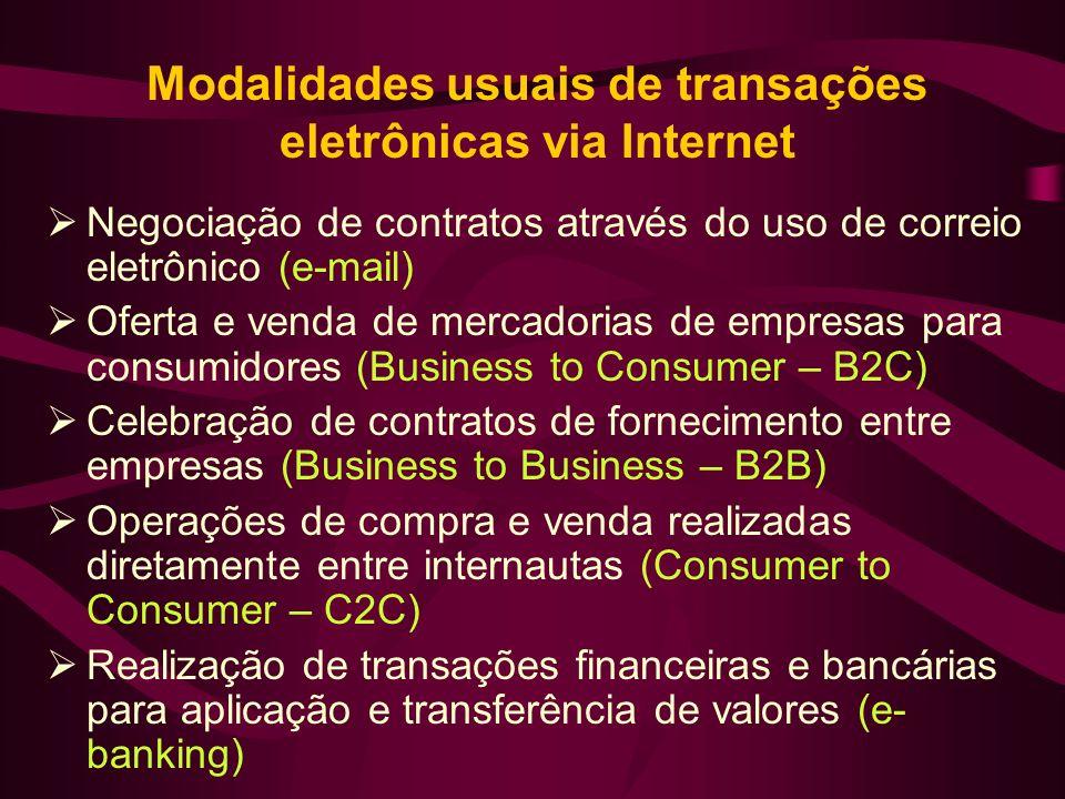 Modalidades usuais de transações eletrônicas via Internet Negociação de contratos através do uso de correio eletrônico (e-mail) Oferta e venda de merc