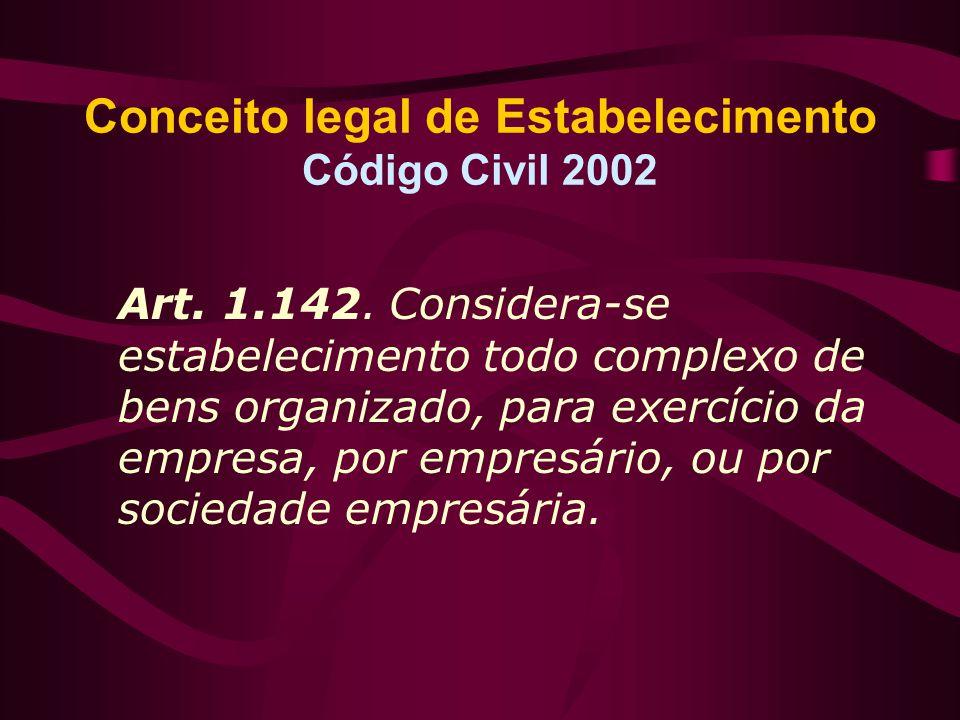 Conceito legal de Estabelecimento Código Civil 2002 Art. 1.142. Considera-se estabelecimento todo complexo de bens organizado, para exercício da empre