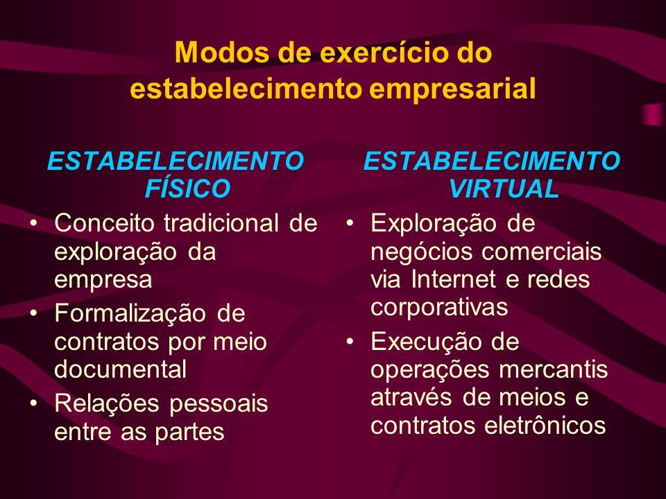 Modos de exercício do estabelecimento empresarial ESTABELECIMENTO FÍSICO Conceito tradicional de exploração da empresa Formalização de contratos por m