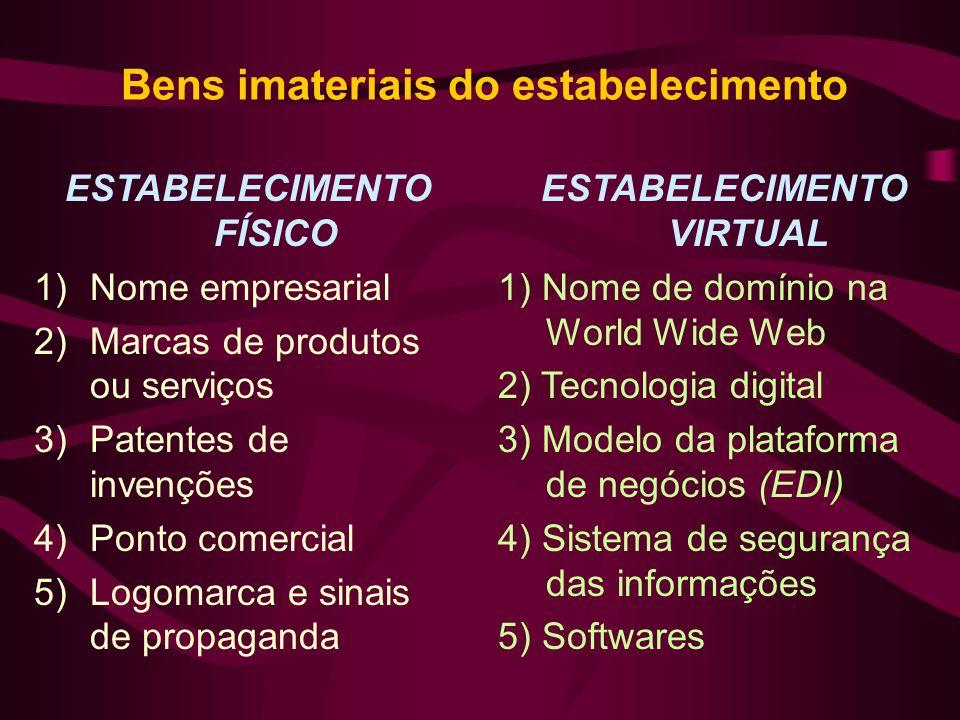 Bens imateriais do estabelecimento ESTABELECIMENTO FÍSICO 1)Nome empresarial 2)Marcas de produtos ou serviços 3)Patentes de invenções 4)Ponto comercia