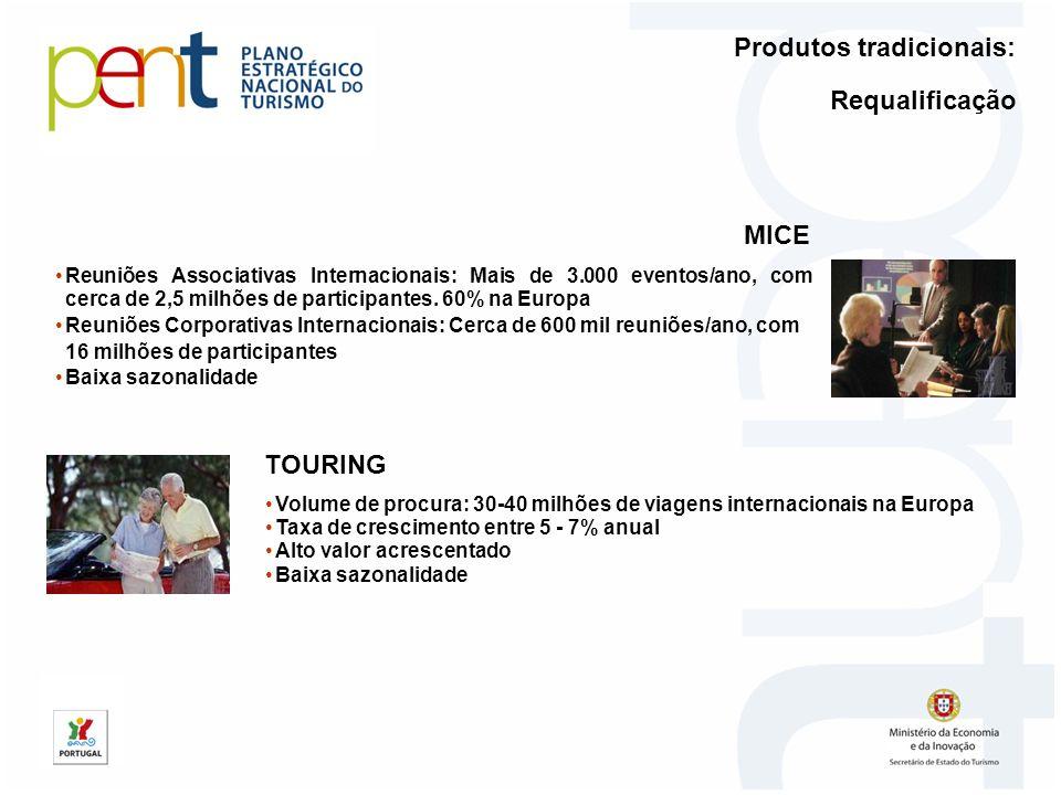 Reuniões Associativas Internacionais: Mais de 3.000 eventos/ano, com cerca de 2,5 milhões de participantes. 60% na Europa Reuniões Corporativas Intern