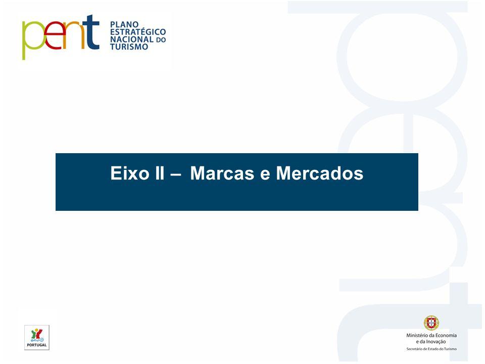 Eixo II – Marcas e Mercados