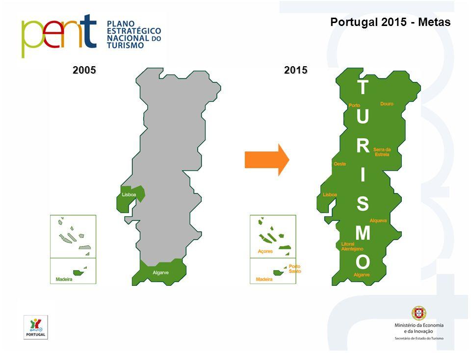 Contribuir mais para o PIB nacional Portugal 2015 - Metas Aumentar o emprego qualificado Acelerar o crescimento do turismo interno