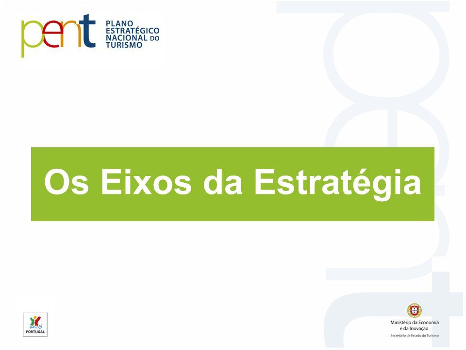 Estratégia de crescimento do produto Exemplo: GASTRONOMIA e VINHO