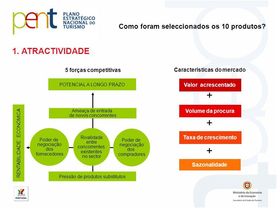 1. ATRACTIVIDADE RENTABILIDADE ECONÓMICA Ameaça de entrada de novos concorrentes Pressão de produtos substitutos POTENCIAL A LONGO PRAZO Poder de nego