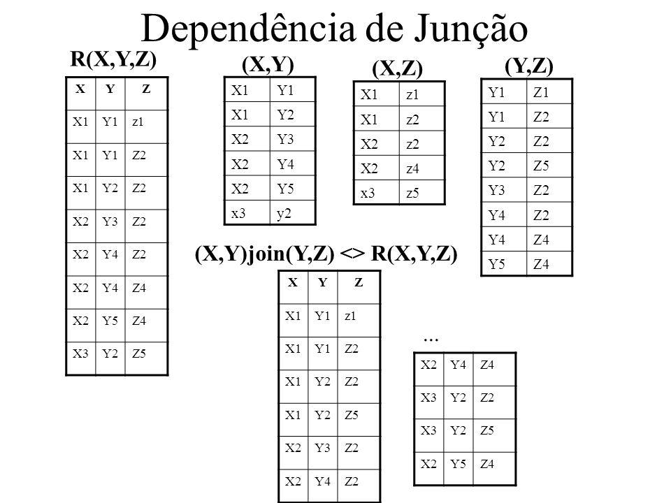 XYZ X1Y1z1 X1Y1Z2 X1Y2Z2 X2Y3Z2 X2Y4Z2 X2Y4Z4 X2Y5Z4 X3Y2Z5 X1Y1 X1Y2 X2Y3 X2Y4 X2Y5 x3y2 (X,Y) X1z1 X1z2 X2z2 X2z4 x3z5 (X,Z) Y1Z1 Y1Z2 Y2Z2 Y2Z5 Y3Z