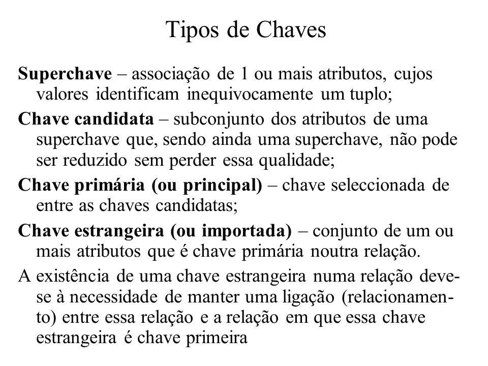 Superchave – associação de 1 ou mais atributos, cujos valores identificam inequivocamente um tuplo; Chave candidata – subconjunto dos atributos de uma