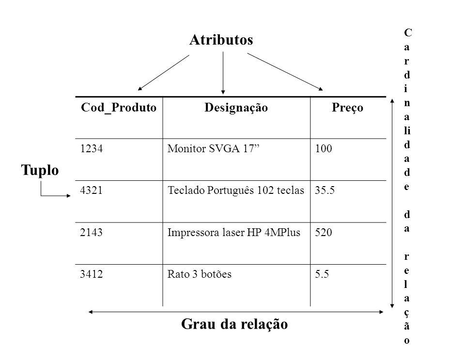 Cod_ProdutoDesignaçãoPreço 1234Monitor SVGA 17100 4321Teclado Português 102 teclas35.5 2143Impressora laser HP 4MPlus520 3412Rato 3 botões5.5 Atributo