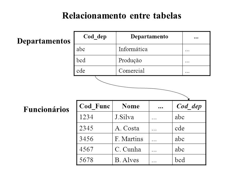 Cod_depDepartamento... abcInformática... bcdProdução... cdeComercial... Departamentos Cod_FuncNome...Cod_dep 1234J.Silva...abc 2345A. Costa...cde 3456