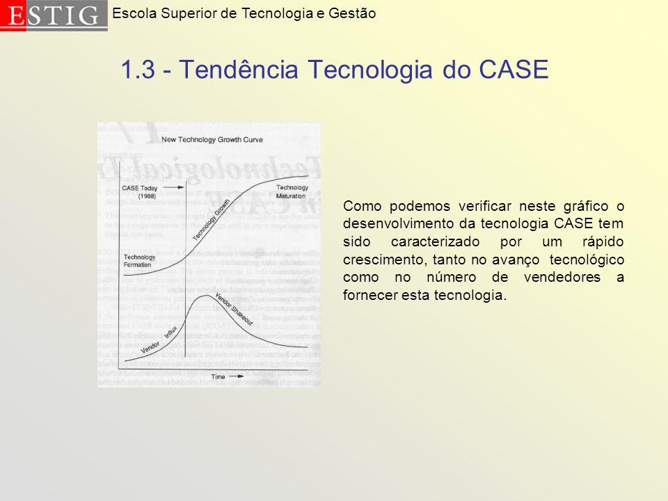 1.3 - Tendência Tecnologia do CASE Escola Superior de Tecnologia e Gestão Como podemos verificar neste gráfico o desenvolvimento da tecnologia CASE te