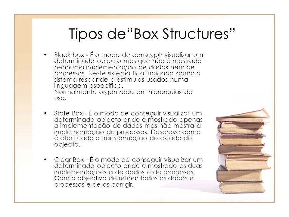 Tipos deBox Structures Black box - É o modo de conseguir visualizar um determinado objecto mas que não é mostrado nenhuma implementação de dados nem d