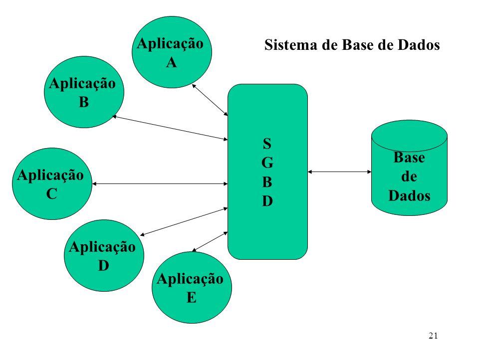 21 Base de Dados SGBDSGBD Aplicação A Aplicação B Aplicação C Aplicação D Aplicação E Sistema de Base de Dados