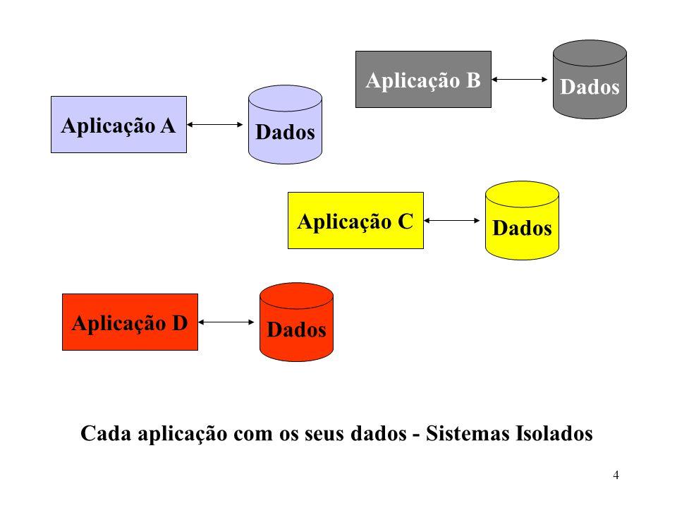 4 Dados Aplicação A Dados Aplicação B Dados Aplicação C Dados Aplicação D Cada aplicação com os seus dados - Sistemas Isolados