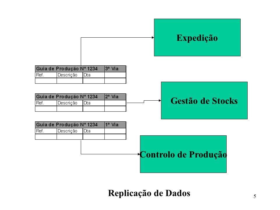 5 Controlo de Produção Gestão de Stocks Expedição Replicação de Dados