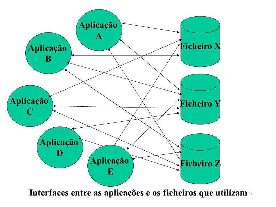 7 Ficheiro X Ficheiro Y Ficheiro Z Aplicação A Aplicação B Aplicação C Aplicação D Aplicação E Interfaces entre as aplicações e os ficheiros que utili