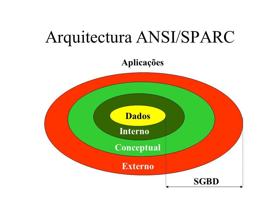 Arquitectura ANSI/SPARC Dados Interno Conceptual Externo SGBD Aplicações