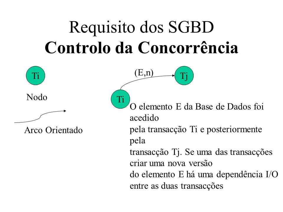 Ti Nodo Arco Orientado Ti Tj (E,n) O elemento E da Base de Dados foi acedido pela transacção Ti e posteriormente pela transacção Tj. Se uma das transa