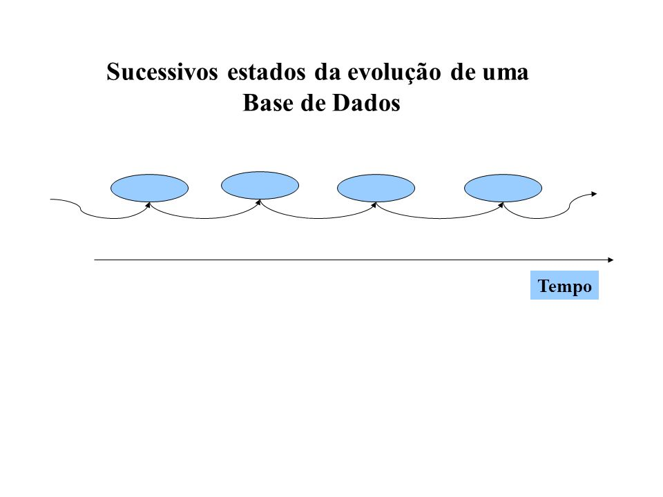 Tempo Sucessivos estados da evolução de uma Base de Dados